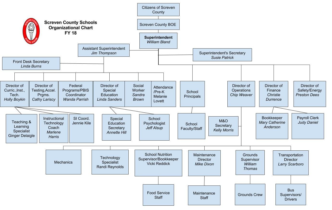 Screven County Schools Organizational Chart FY 18